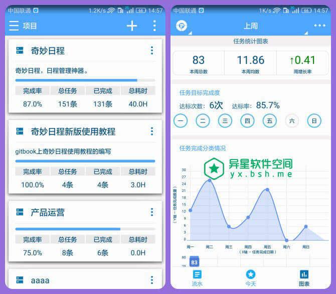 奇妙日程 v6.2.8 for Android 直装解锁专业版 —— 好用时间管理 / 行动管理 / 日程管理 / 日程量应用神器-行动管理, 统计, 时间管理, 时间四象限, 日程量化, 日程管理, 日程, 奇妙日程, 二八法则, GTD